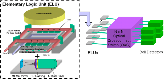 Architecture for distributed quantum multicomputer with photonic interconnect network using a large-scale optical crossconnect switch.