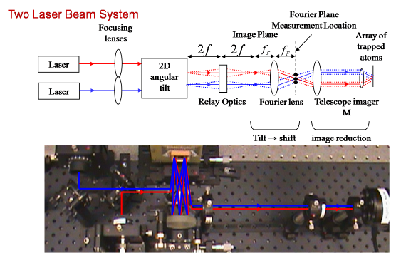 Schematic of a two laser beam steering system